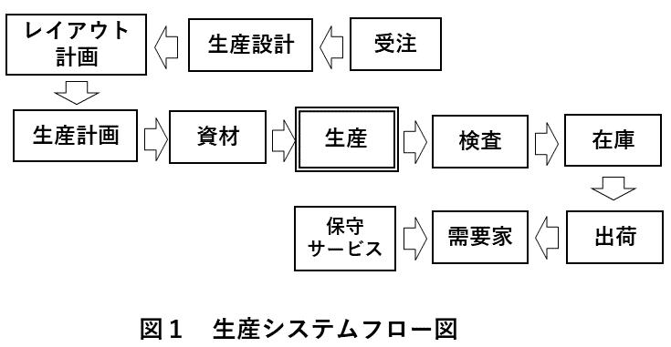 図1 生産システムフロー図