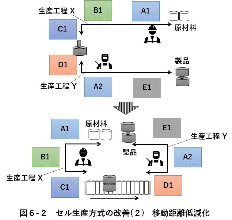 図6-2 セル生産改善(2)