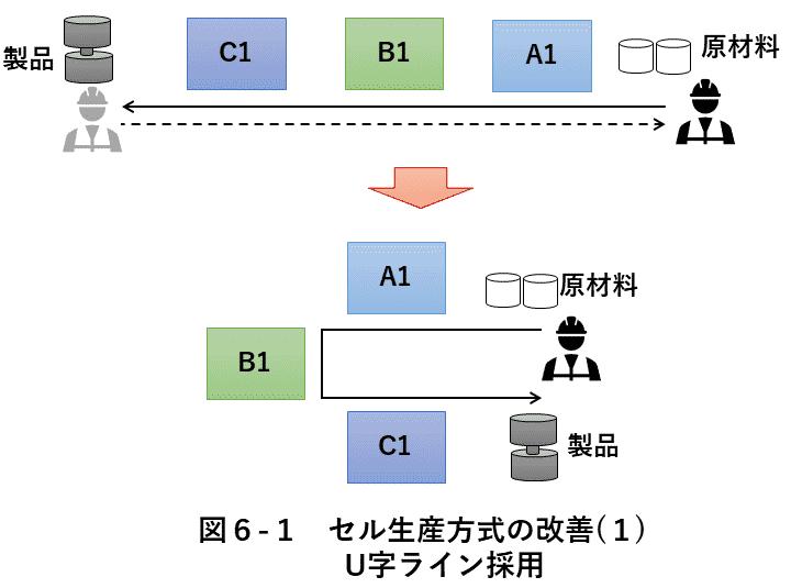 図6-1 セル生産改善(1)
