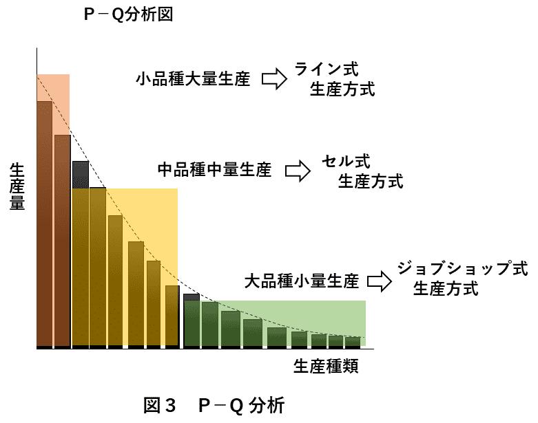 図3 P-Q分析