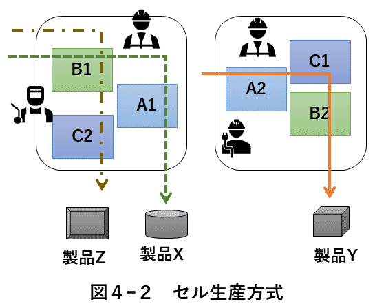 図4-2 セル生産方式