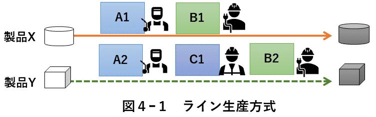 図4-1 ライン生産方式