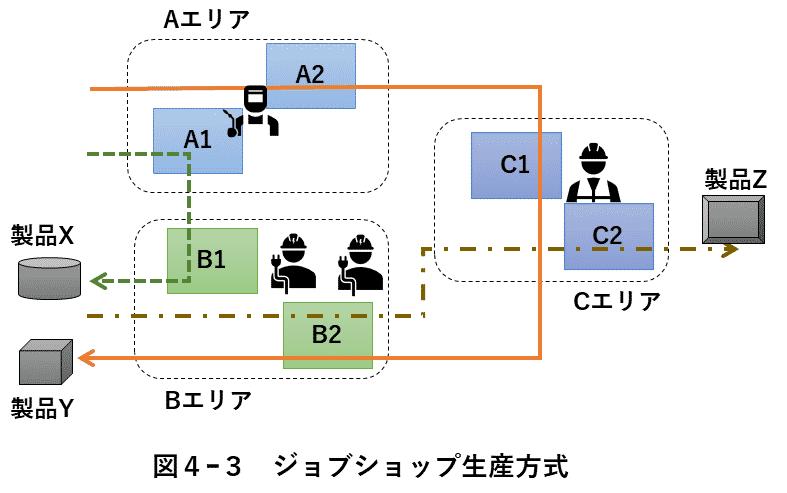 図4-3 ジョブショップ生産方式