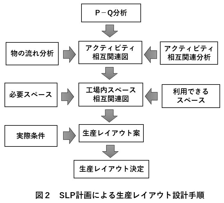 図2 SLP計画によるレイアウト設計