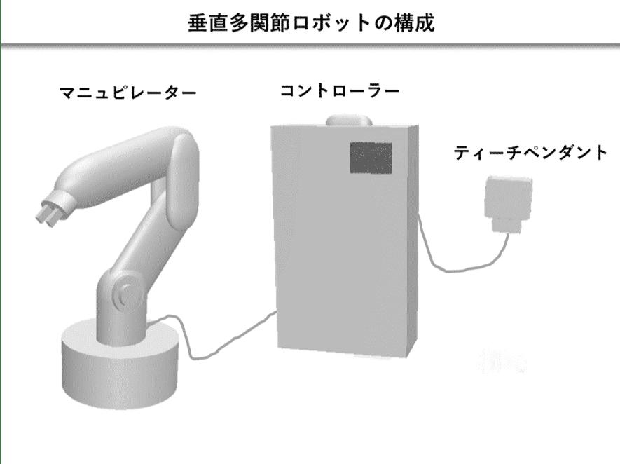 垂直多関節ロボットの構成