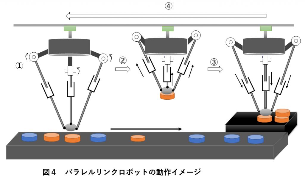 図4 パラレルリンクロボットの動作イメージ