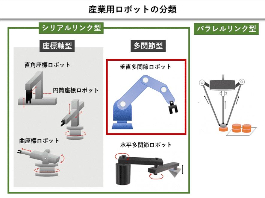 産業用ロボットの分類