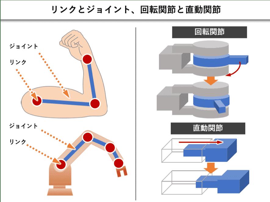 リンクとジョイント、回転関節と直動関節