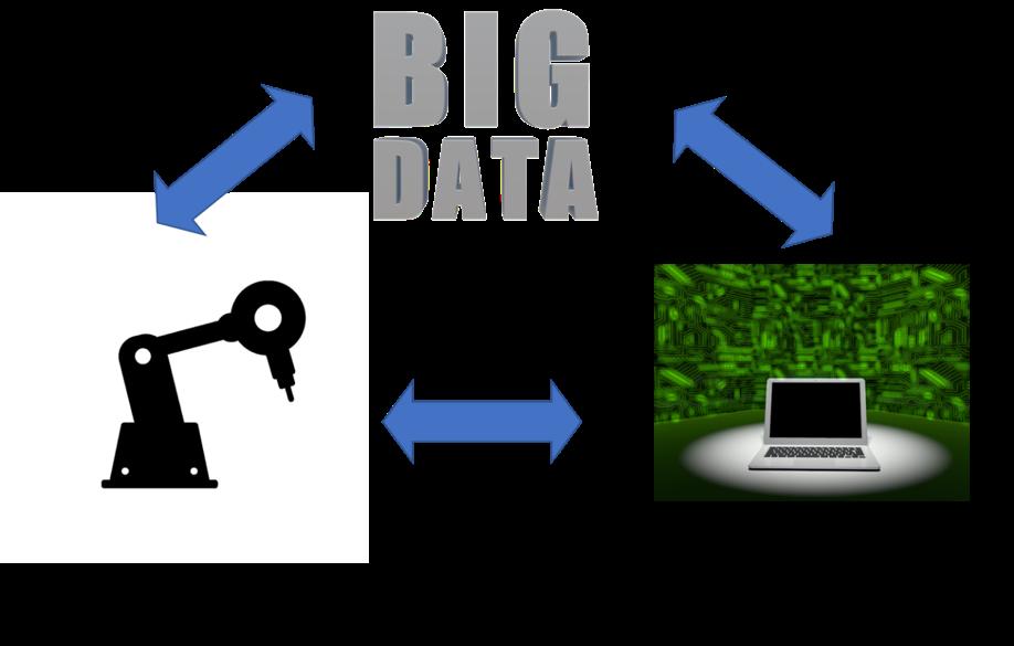 産業用ロボットとIoT、ビッグデータの図