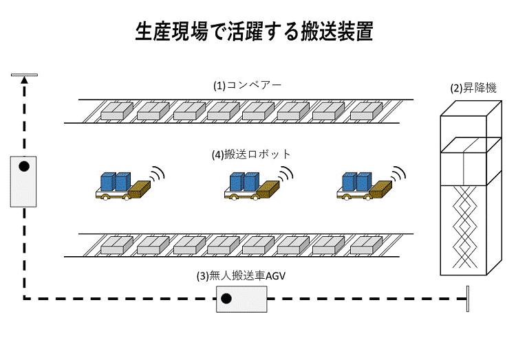 生産現場で活躍する搬送装置