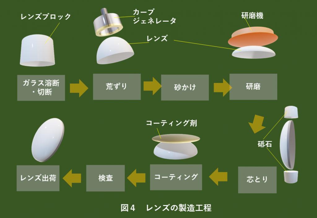 レンズ検査装置 図4