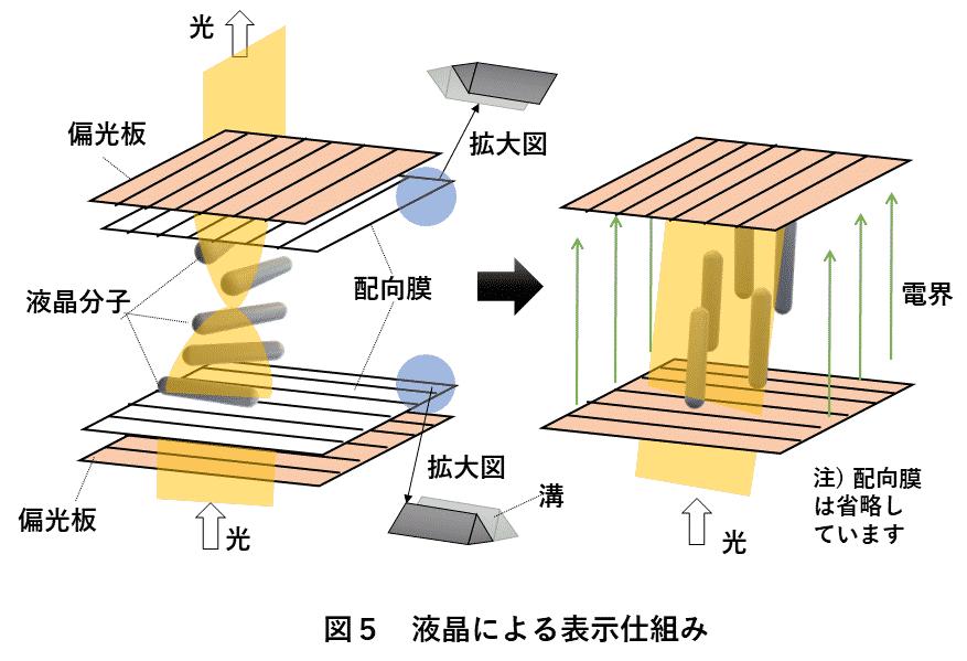 図5 液晶による表示仕組み