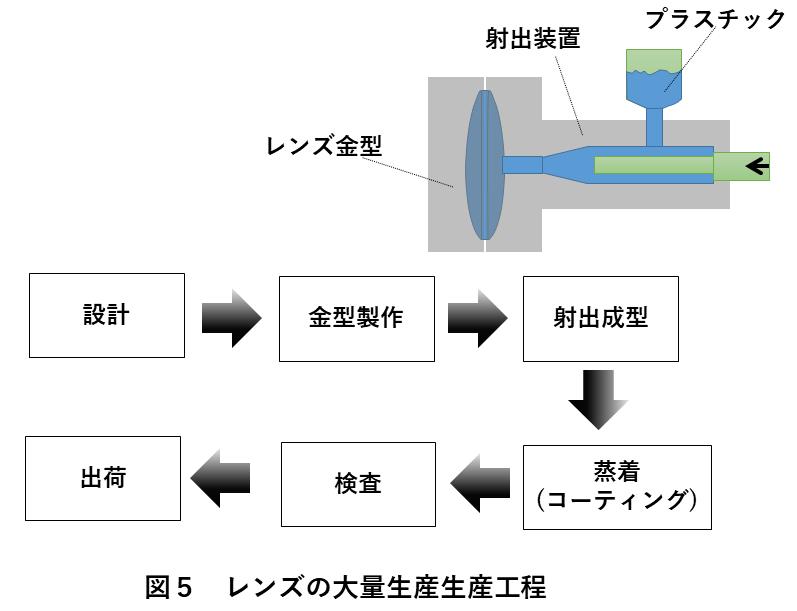 レンズ検査装置 図5