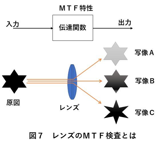 レンズ検査装置 図7