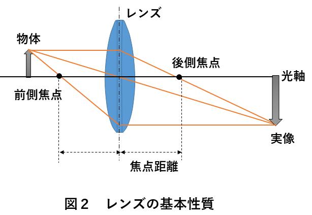 レンズ検査装置 図2