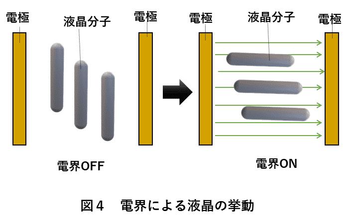 図4 電界による液晶の挙動