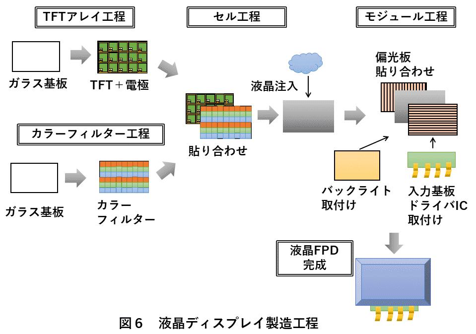 図6 液晶ディスプレイ製造工程