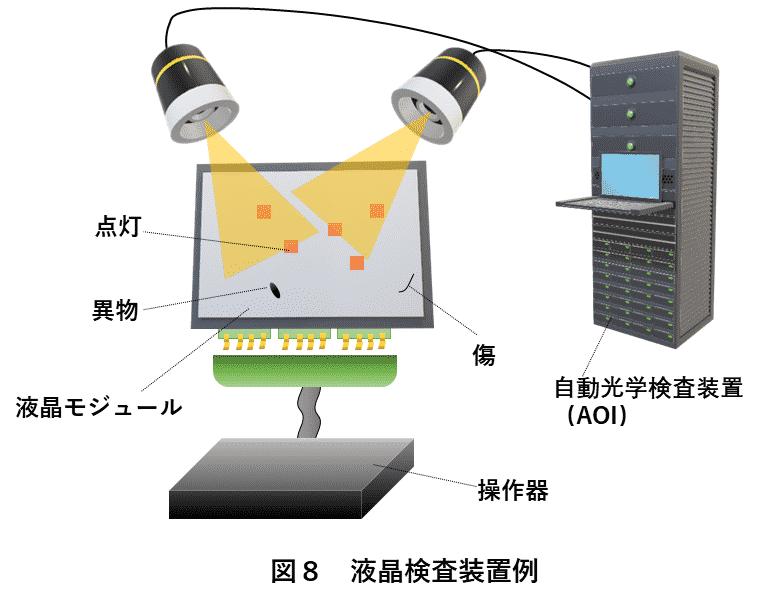 図8 液晶検査装置例