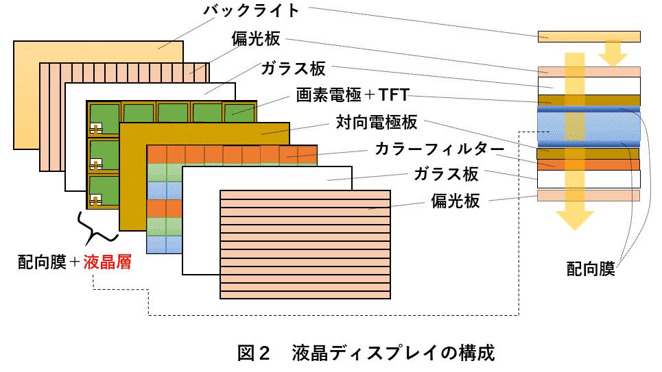 図2 液晶ディスプレイの構成