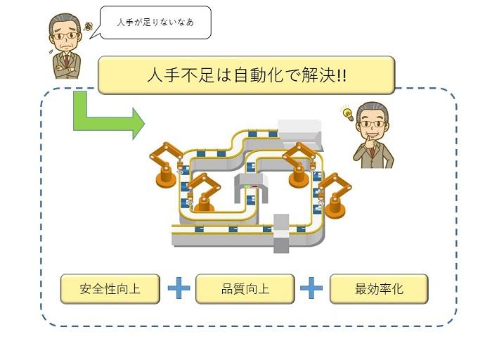自動化で人手不足解消+3つのメリット