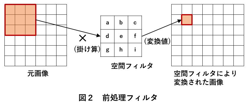 画像処理エッジ検出 図2