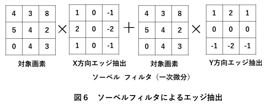 画像処理エッジ検出 図6