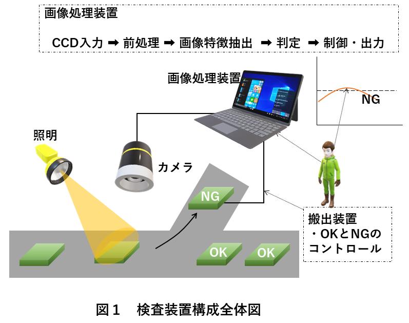 画像処理エッジ検出 図1