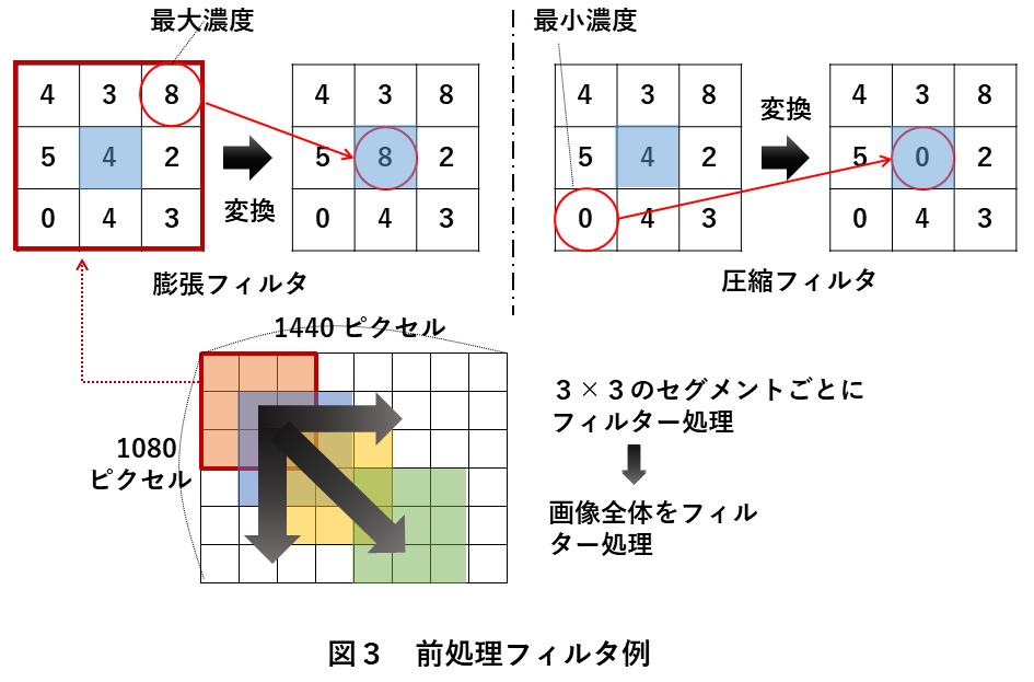 画像処理エッジ検出 図3