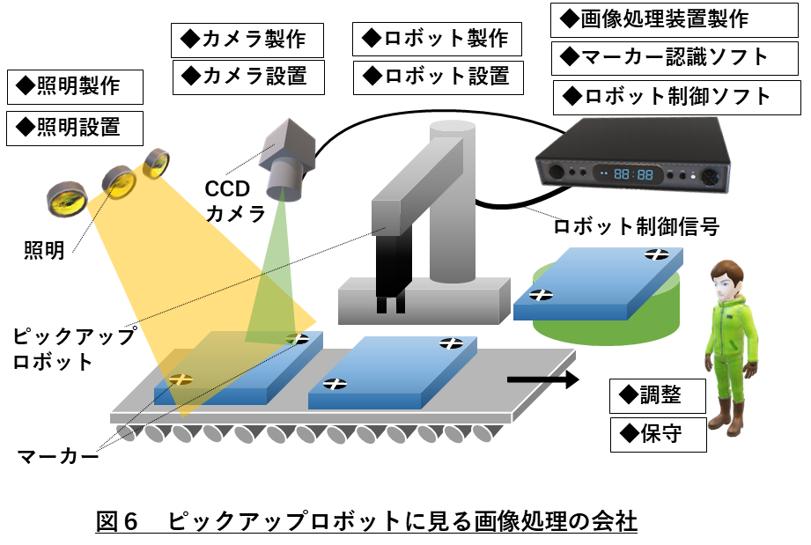 画像処理会社 図6