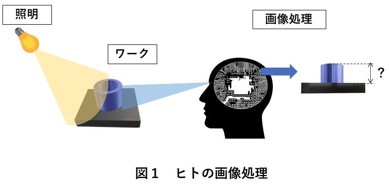画像処理装置 図1