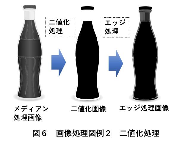 画像処理方法 図6