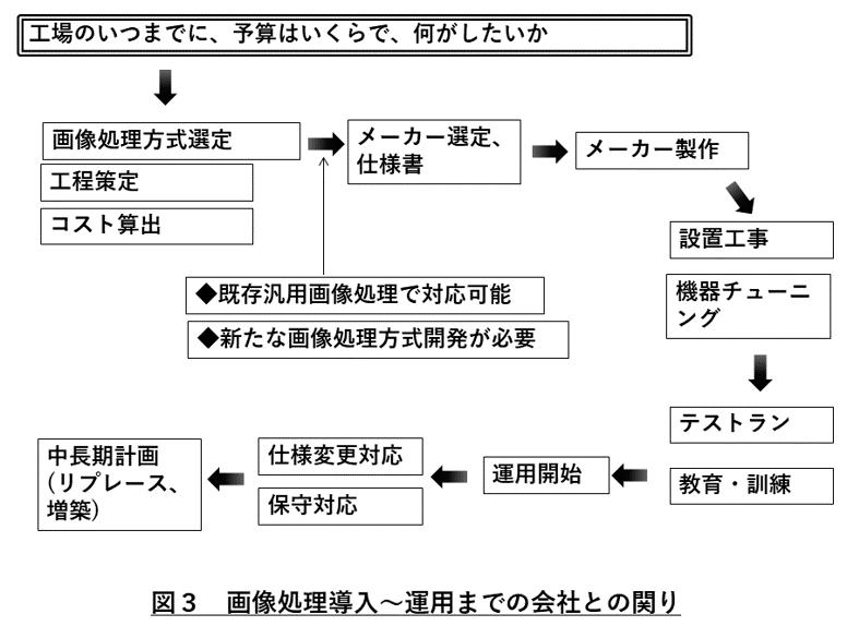 画像処理会社 図3
