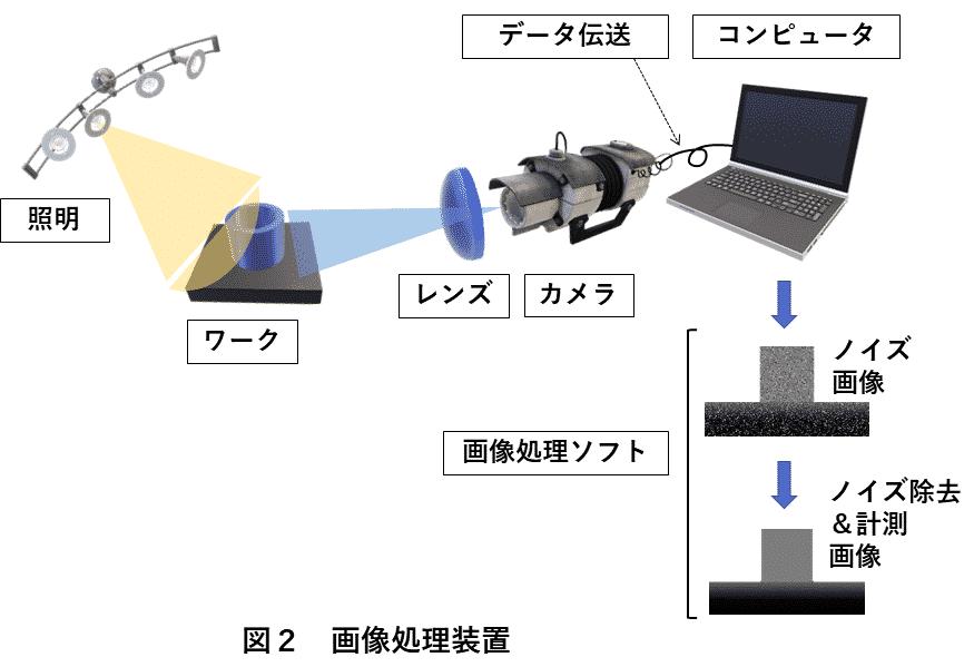 画像処理装置 図2