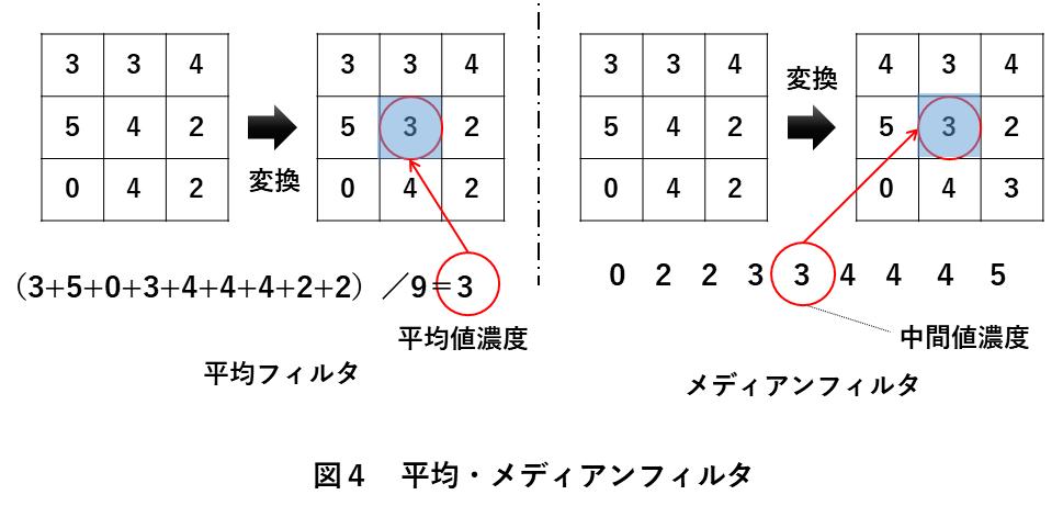 画像処理方法 図4