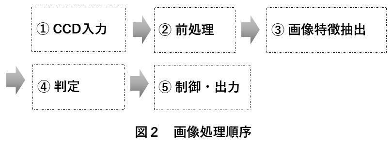 画像処理方法 図2