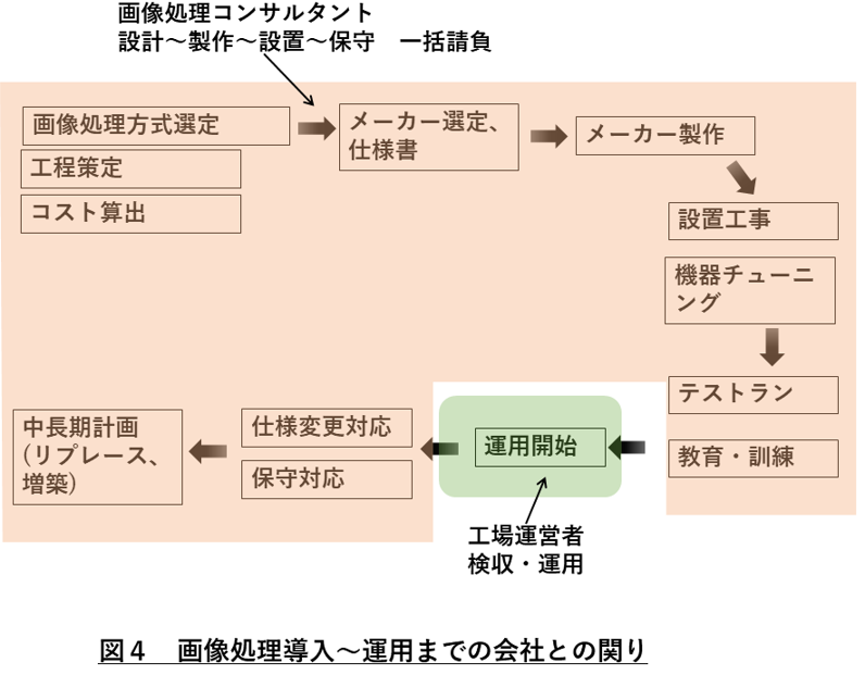 画像処理会社 図4