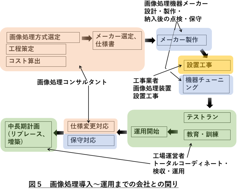 画像処理会社 図5