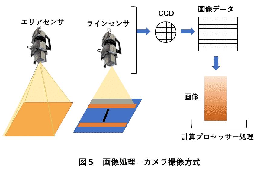 画像処理装置 図5