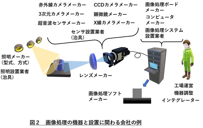 画像処理会社 図2