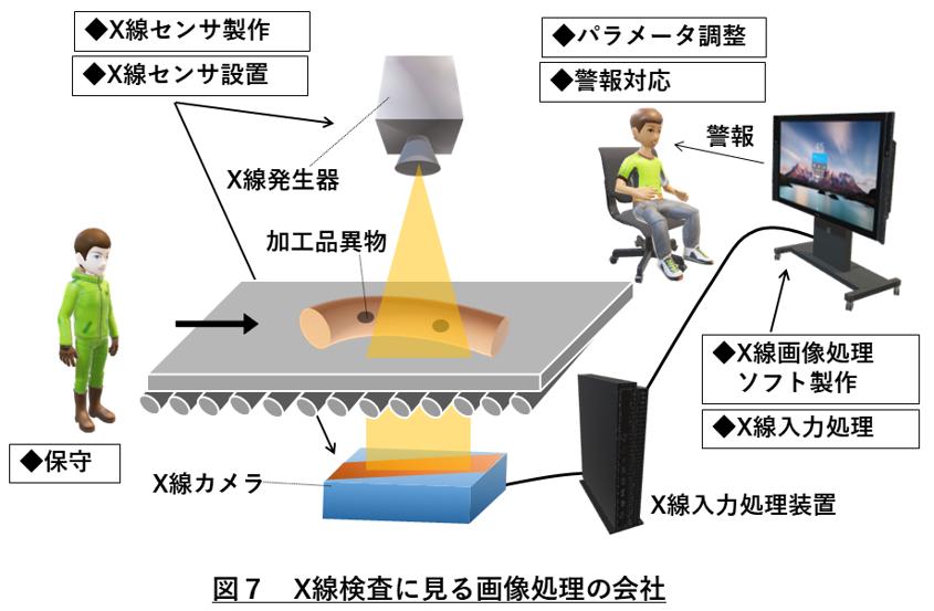 画像処理会社 図7