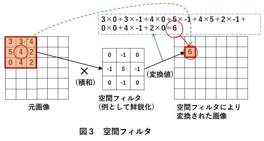 画像処理方法 図3