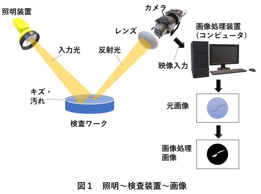 画像処理照明 図1