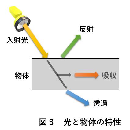 画像処理照明 図3