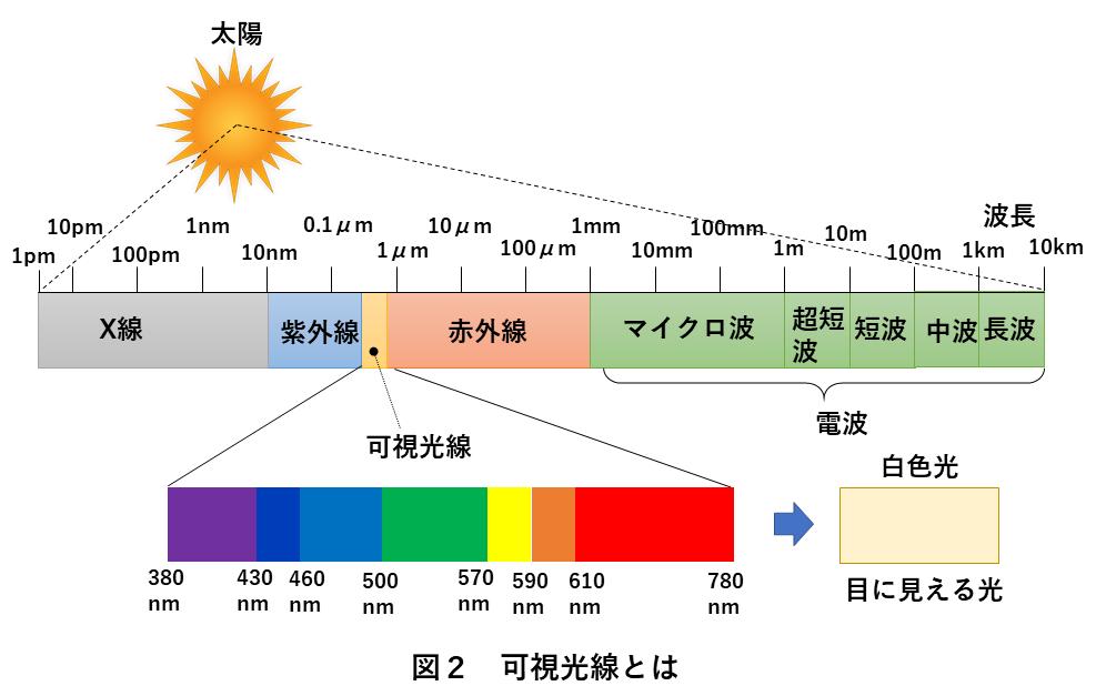 画像処理照明 図2