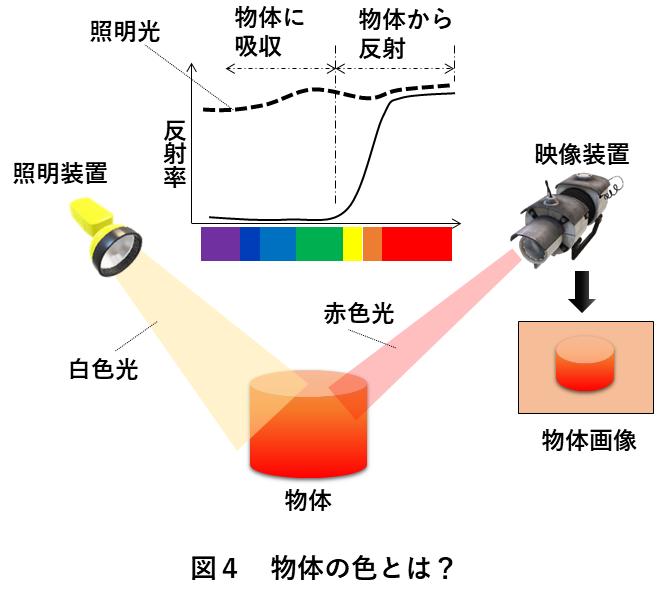 画像処理照明 図4