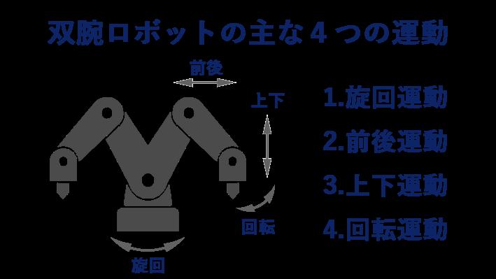 双腕ロボットの主な4つの運動