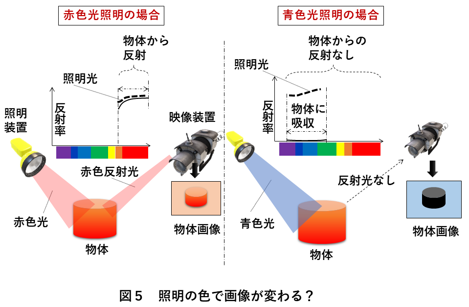 画像処理照明 図5