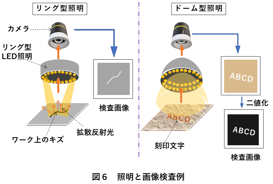 画像検査照明選び方 図6