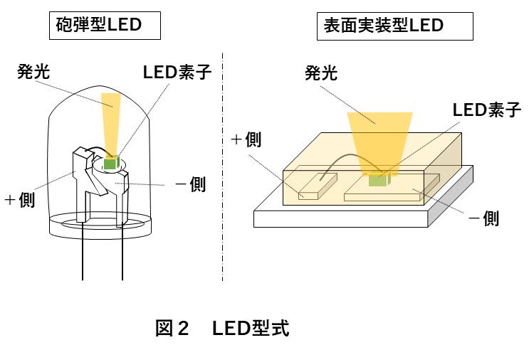 画像検査照明選び方 図2