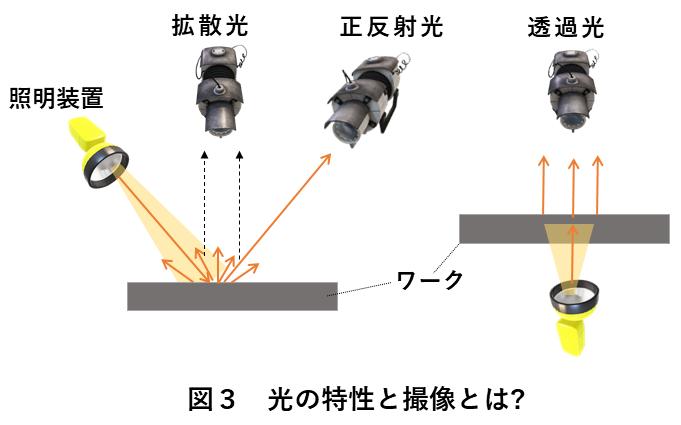 画像検査照明選び方 図3